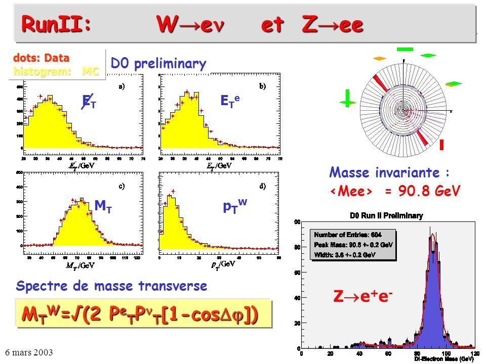 RunII: W→e et Z→ee MTW=√(2 PeTPT[1-cos]) Ze+e- D0 preliminary ET